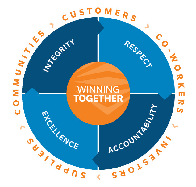 WestRock Values Wheel