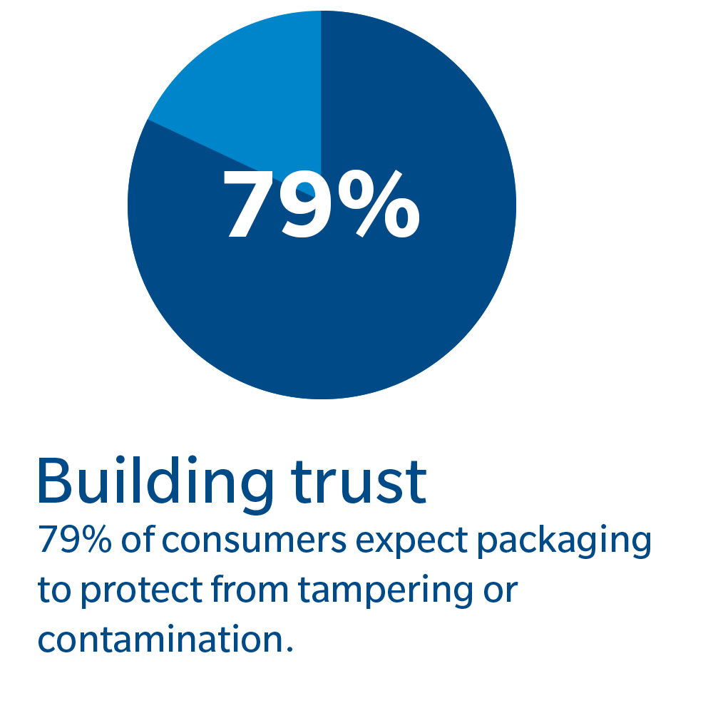 79 consumers expect protection