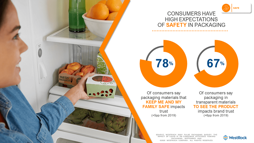 consumers have high expectations of safety in packaging