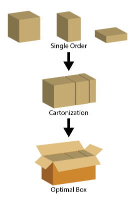 In a Box On Demand packing environment, cartonization increases efficiency and throughput while optimizing labor.