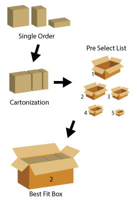 This is useful when your system already selects the box to use for each order, as it greatly increases the number of box sizes available, reducing void fill usage and unnecessary DIM charges.