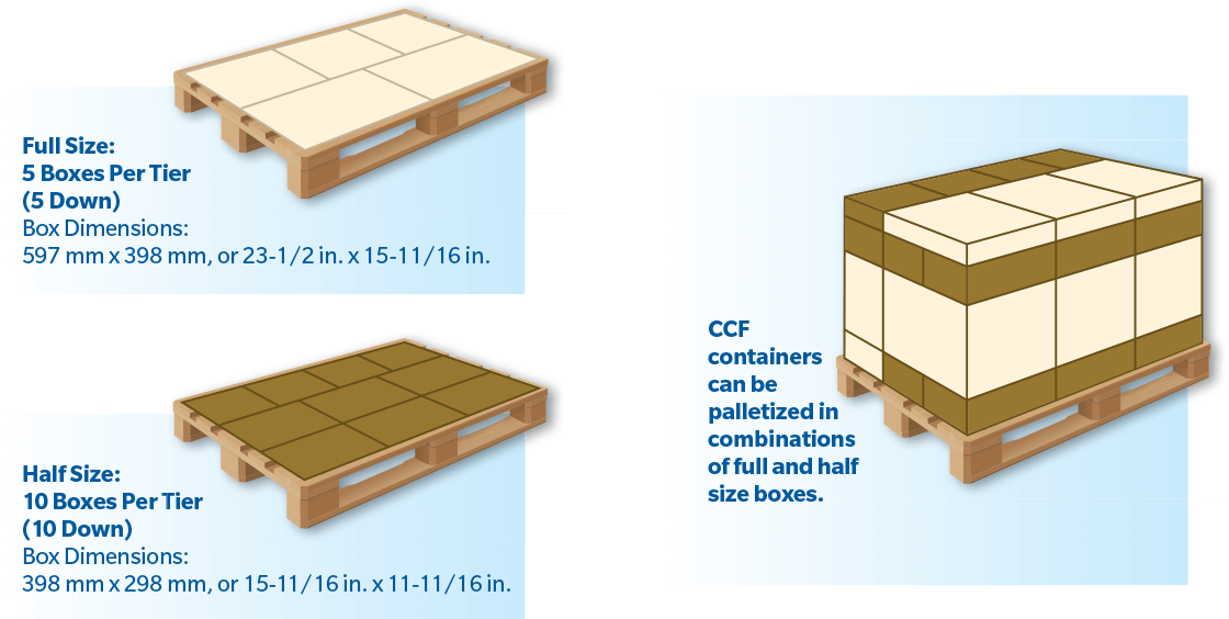 Corrugated common footprint