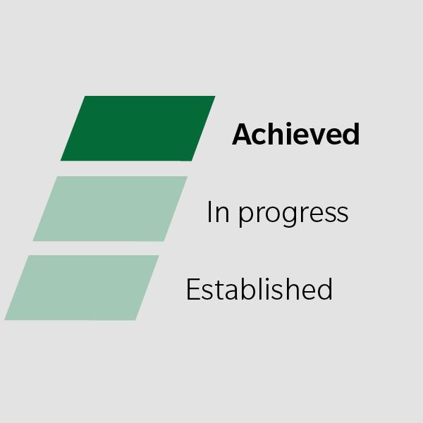 achieved bar